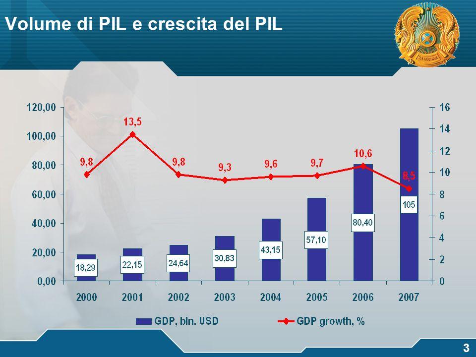 Volume di PIL e crescita del PIL