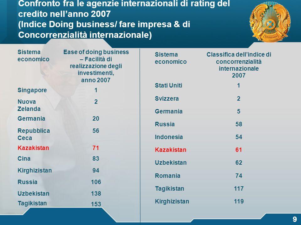 Confronto fra le agenzie internazionali di rating del credito nell'anno 2007 (Indice Doing business/ fare impresa & di Concorrenzialità internazionale)