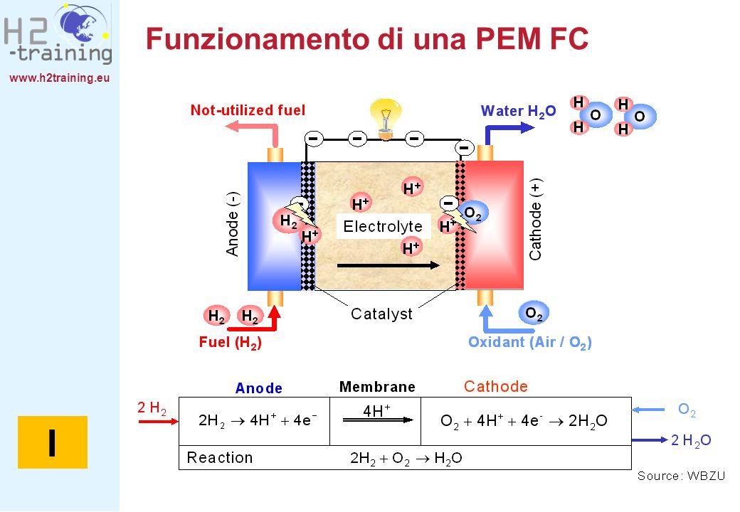 Funzionamento di una PEM FC
