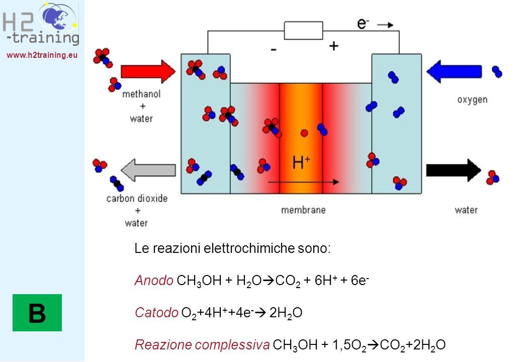 B Le reazioni elettrochimiche sono: Anodo CH3OH + H2OCO2 + 6H+ + 6e-