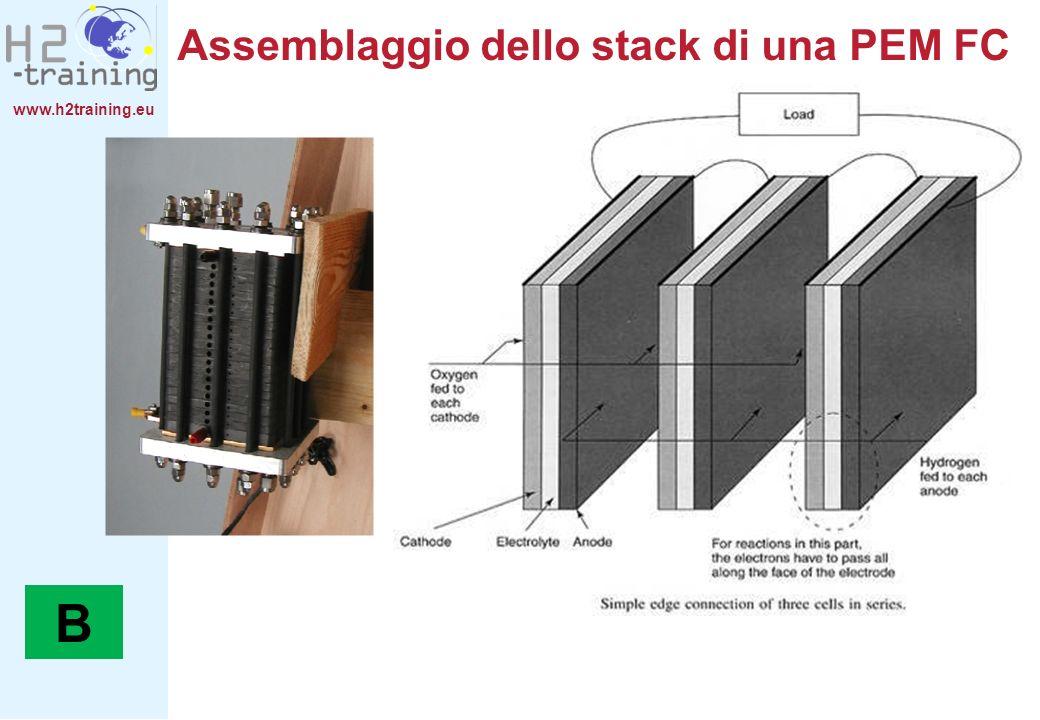 B Assemblaggio dello stack di una PEM FC