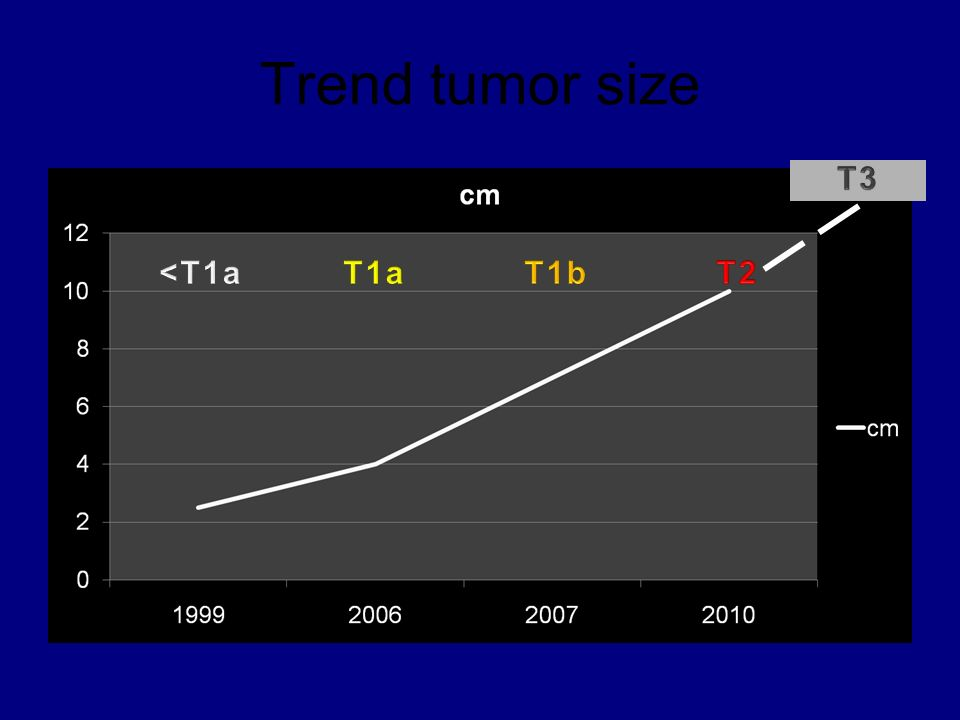 Trend tumor size T3 <T1a T1a T1b T2