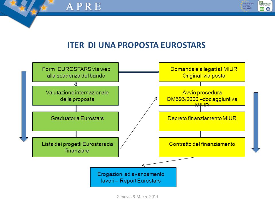ITER DI UNA PROPOSTA EUROSTARS