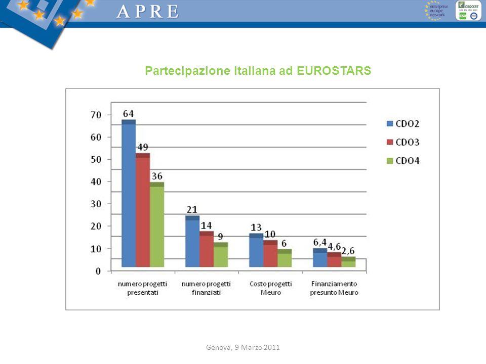 Partecipazione Italiana ad EUROSTARS