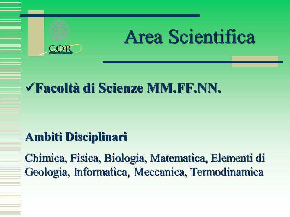 Area Scientifica Facoltà di Scienze MM.FF.NN. Ambiti Disciplinari