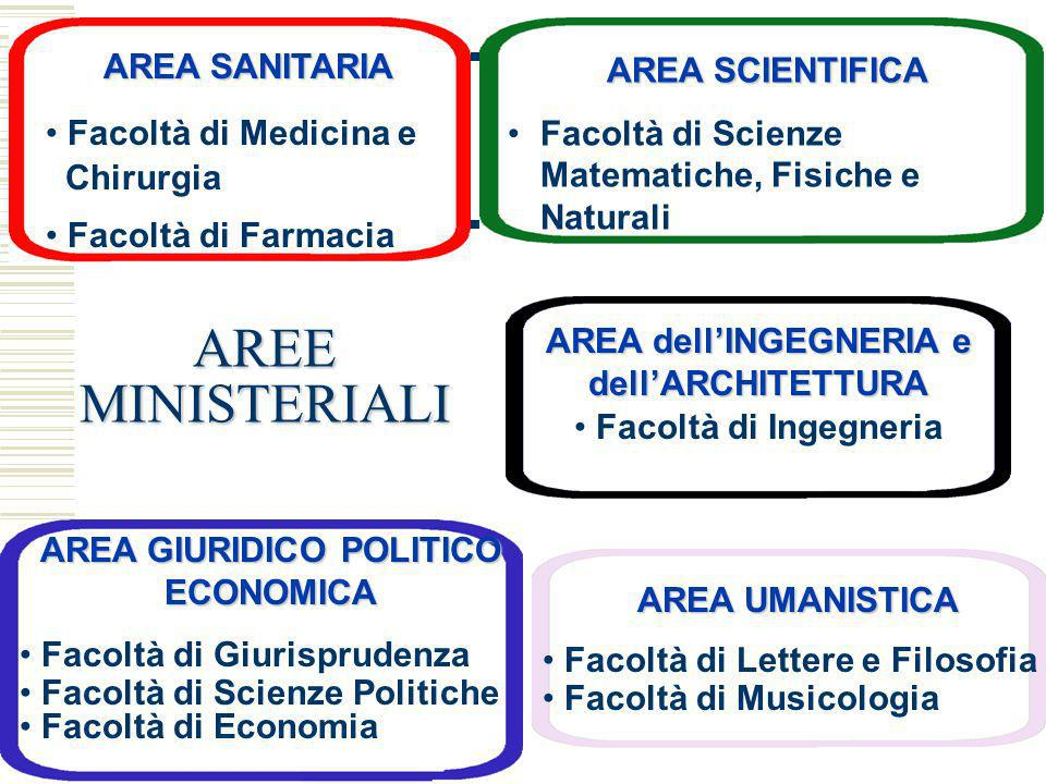 AREE MINISTERIALI AREA SANITARIA AREA SCIENTIFICA