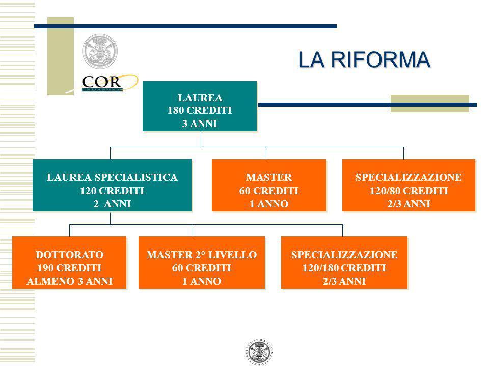 LA RIFORMA LAUREA 180 CREDITI 3 ANNI LAUREA SPECIALISTICA 120 CREDITI