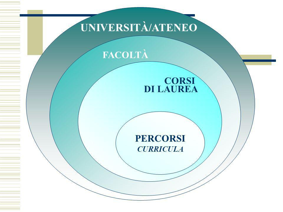 UNIVERSITÀ/ATENEO FACOLTÀ CORSI DI LAUREA PERCORSI CURRICULA