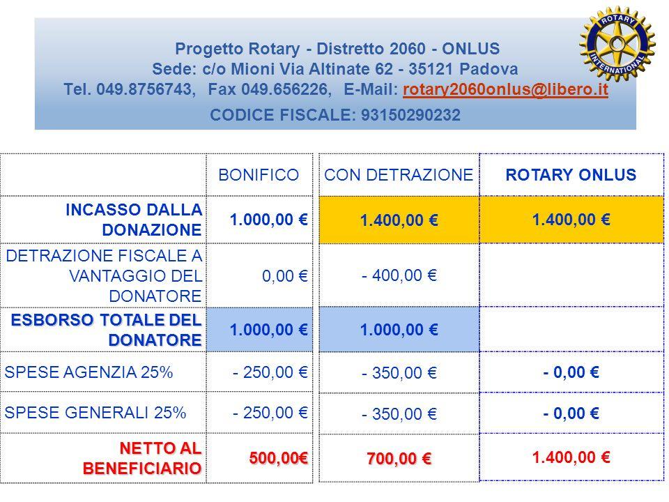 BONIFICO INCASSO DALLA DONAZIONE. 1.000,00 € DETRAZIONE FISCALE A VANTAGGIO DEL DONATORE. 0,00 €
