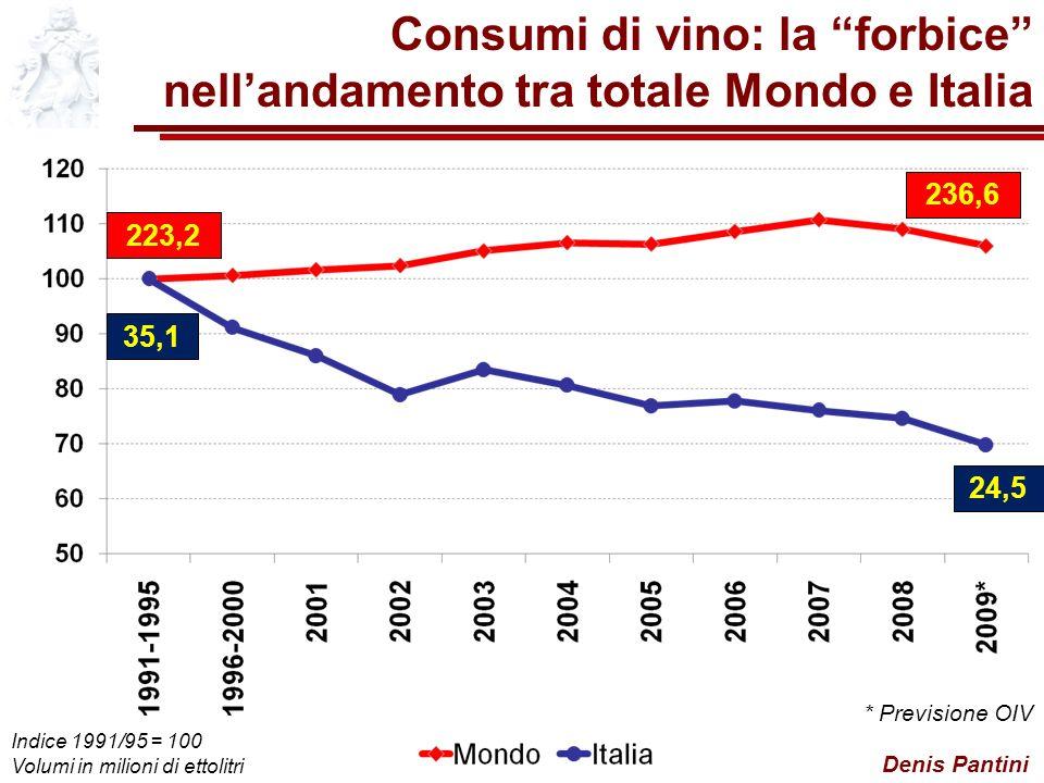 Consumi di vino: la forbice nell'andamento tra totale Mondo e Italia