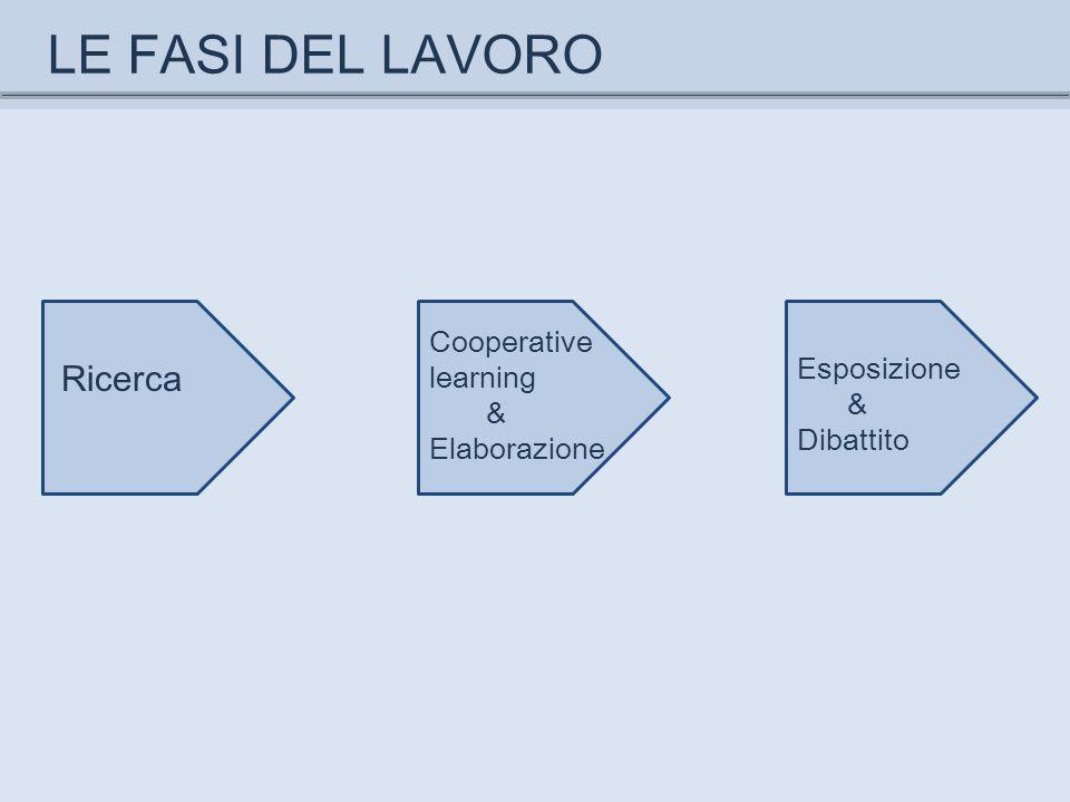 LE FASI DEL LAVORO Ricerca Cooperative learning Esposizione & &