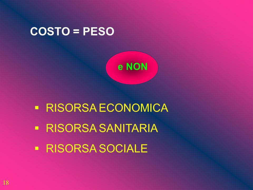 COSTO = PESO RISORSA ECONOMICA RISORSA SANITARIA RISORSA SOCIALE e NON