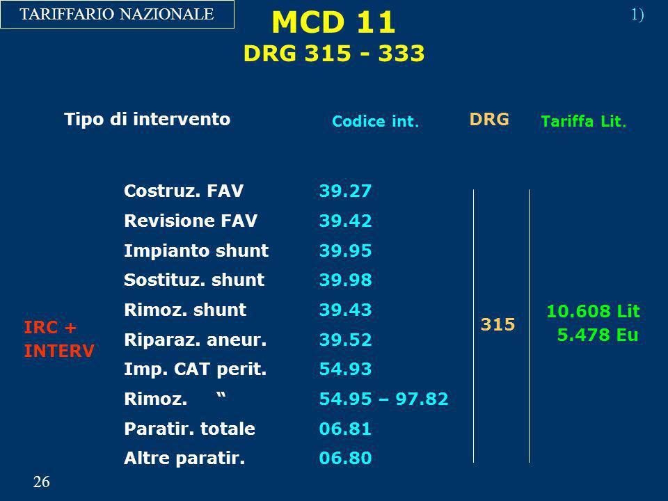 MCD 11 DRG 315 - 333 TARIFFARIO NAZIONALE 1) Tipo di intervento DRG