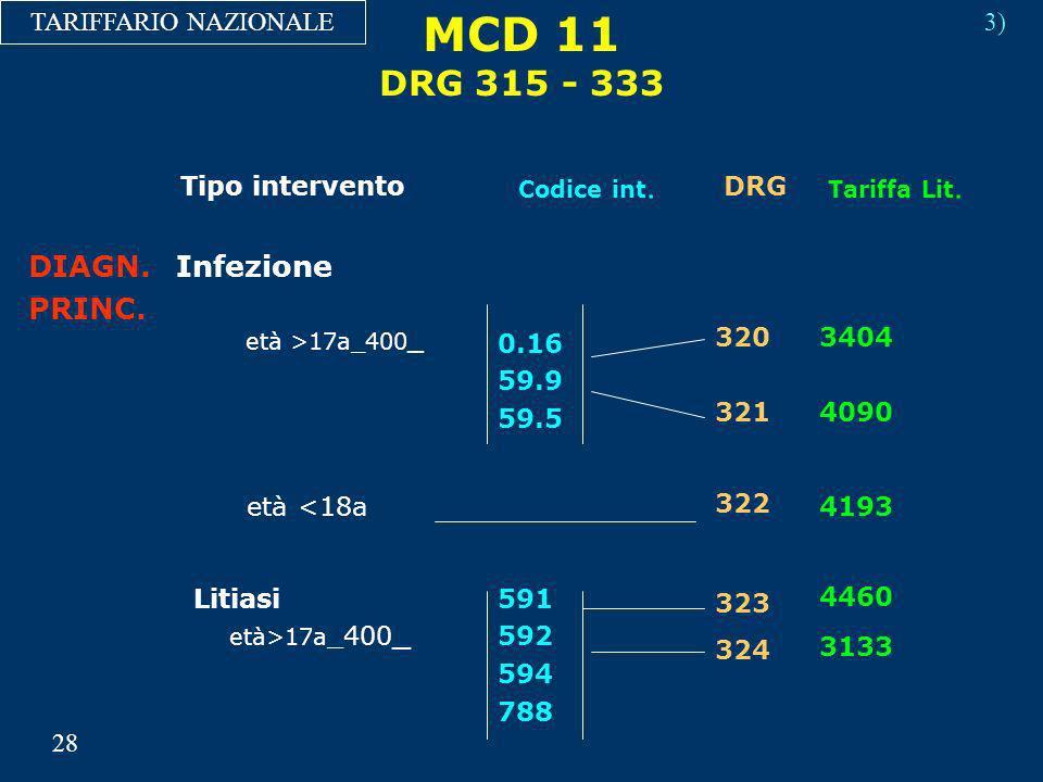 MCD 11 DRG 315 - 333 DIAGN. PRINC. Infezione TARIFFARIO NAZIONALE 3)