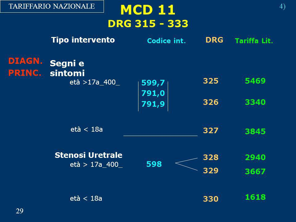 MCD 11 DRG 315 - 333 DIAGN. Segni e sintomi PRINC.