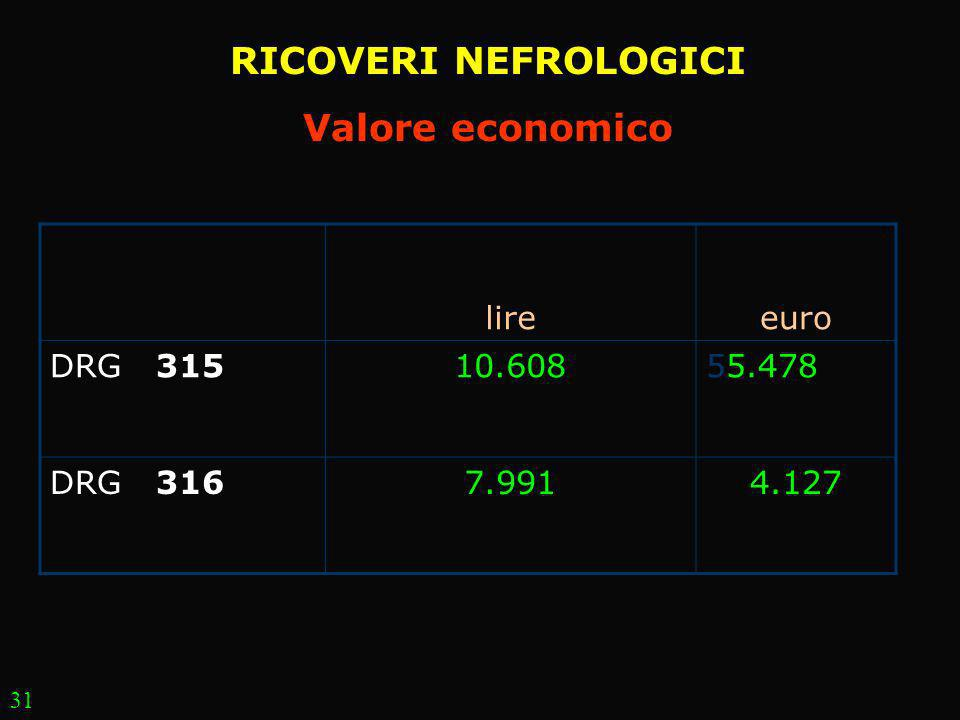 RICOVERI NEFROLOGICI Valore economico
