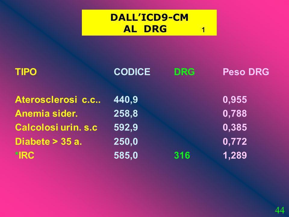 DALL'ICD9-CM AL DRG 1. TIPO. Aterosclerosi c.c.. Anemia sider. Calcolosi urin. s.c.