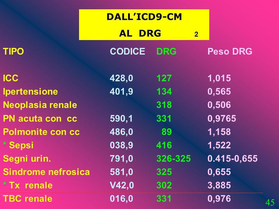 DALL'ICD9-CM AL DRG 2. TIPO. ICC. Ipertensione. Neoplasia renale. PN acuta con cc.