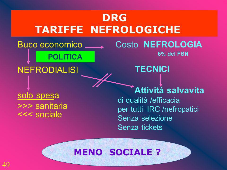 DRG TARIFFE NEFROLOGICHE