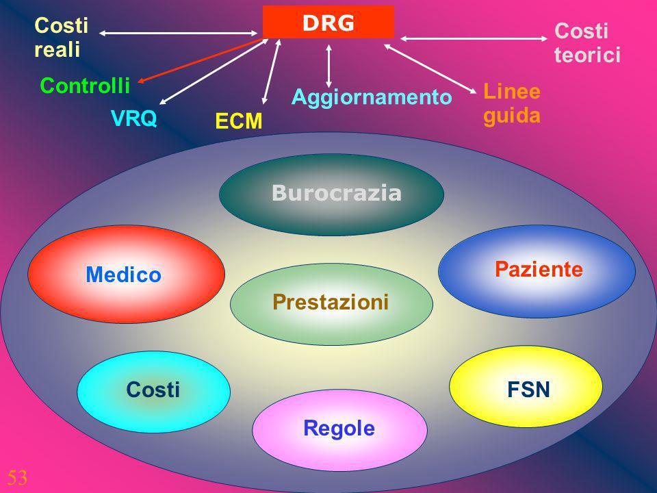 DRG Costi. reali. Costi. teorici. Controlli. Linee. guida. Aggiornamento. VRQ. ECM. Burocrazia.