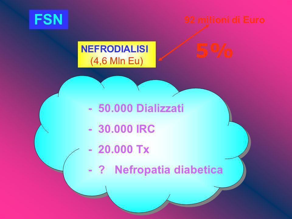5% FSN - 50.000 Dializzati - 30.000 IRC - 20.000 Tx