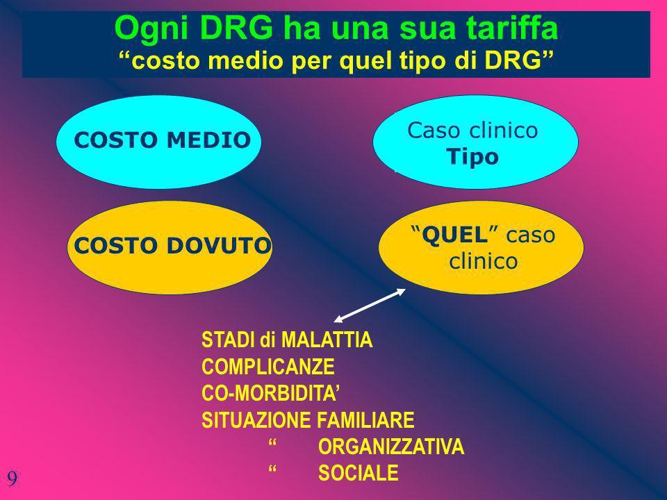 Ogni DRG ha una sua tariffa costo medio per quel tipo di DRG