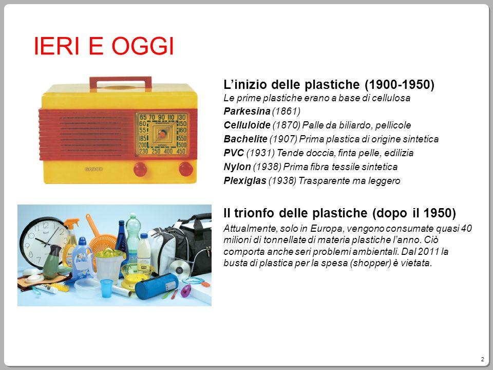 IERI E OGGI L'inizio delle plastiche (1900-1950) Le prime plastiche erano a base di cellulosa. Parkesina (1861)