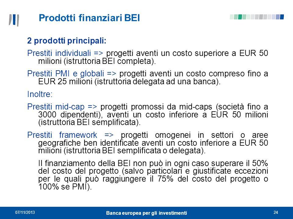 Prodotti finanziari BEI