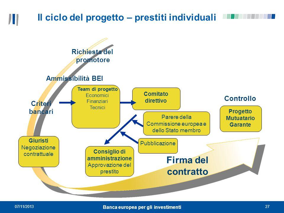 Il ciclo del progetto – prestiti individuali