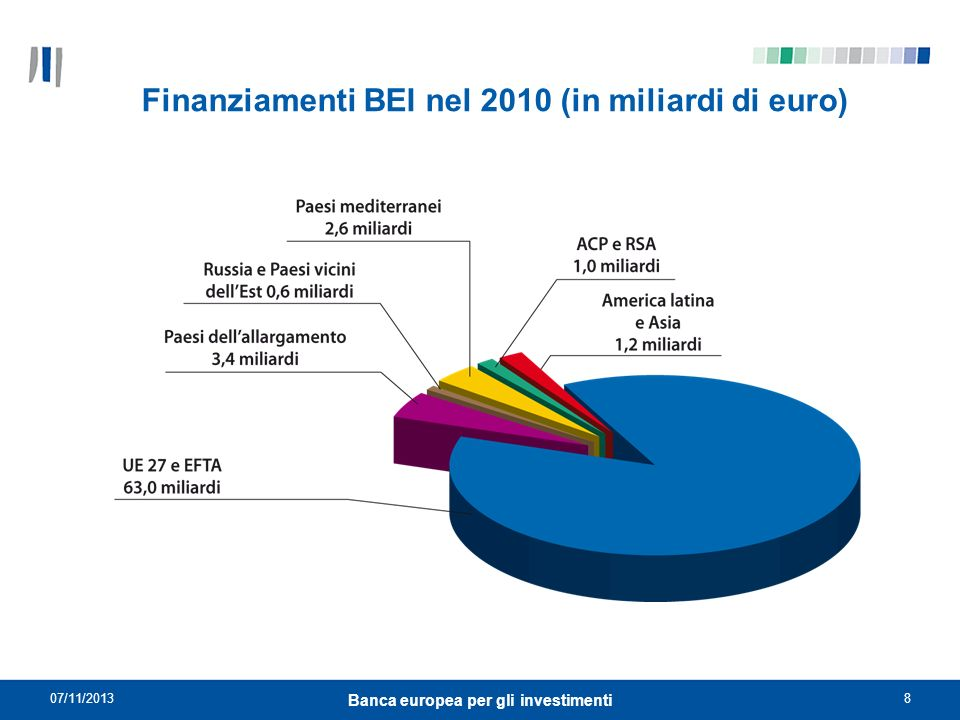 Finanziamenti BEI nel 2010 (in miliardi di euro)