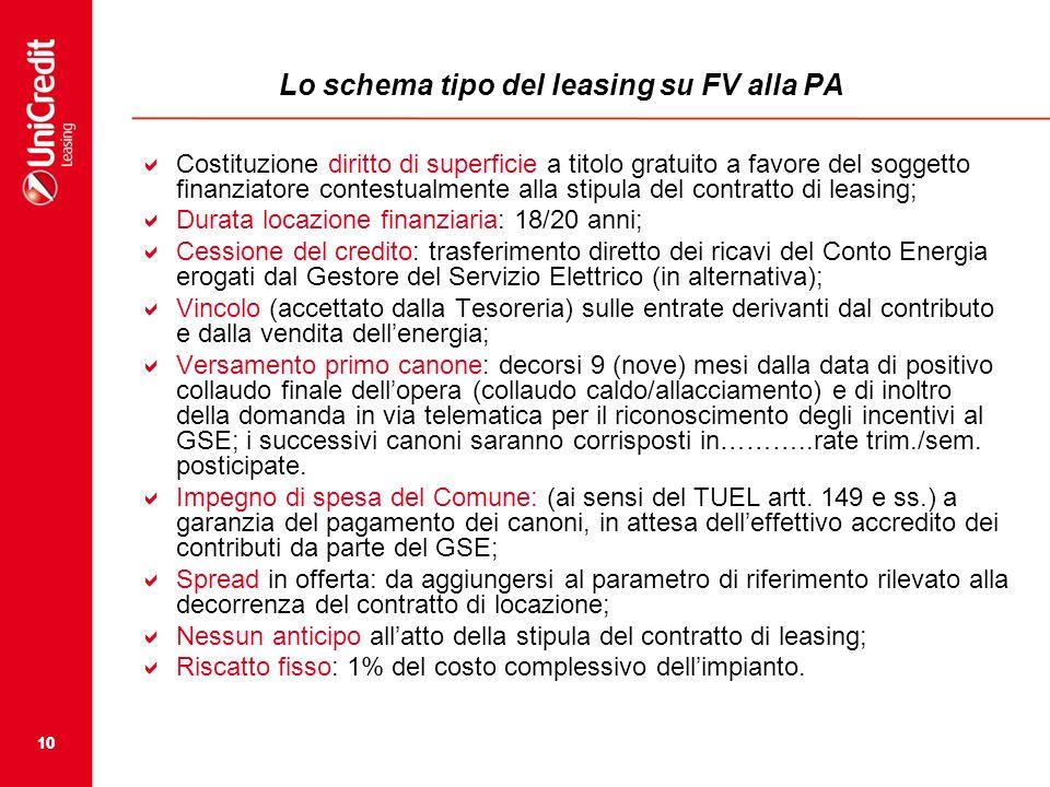 Lo schema tipo del leasing su FV alla PA