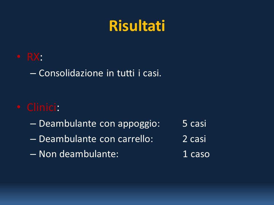 Risultati RX: Clinici: Consolidazione in tutti i casi.