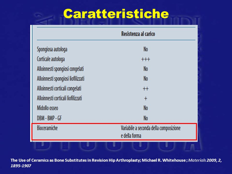 Caratteristiche The Use of Ceramics as Bone Substitutes in Revision Hip Arthroplasty; Michael R.