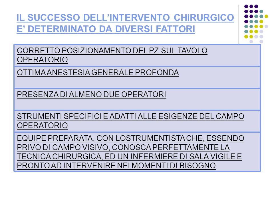 IL SUCCESSO DELL'INTERVENTO CHIRURGICO E' DETERMINATO DA DIVERSI FATTORI