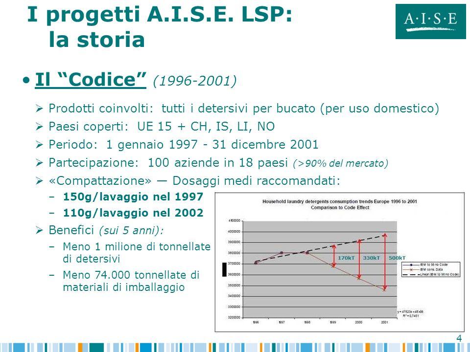 I progetti A.I.S.E. LSP: la storia