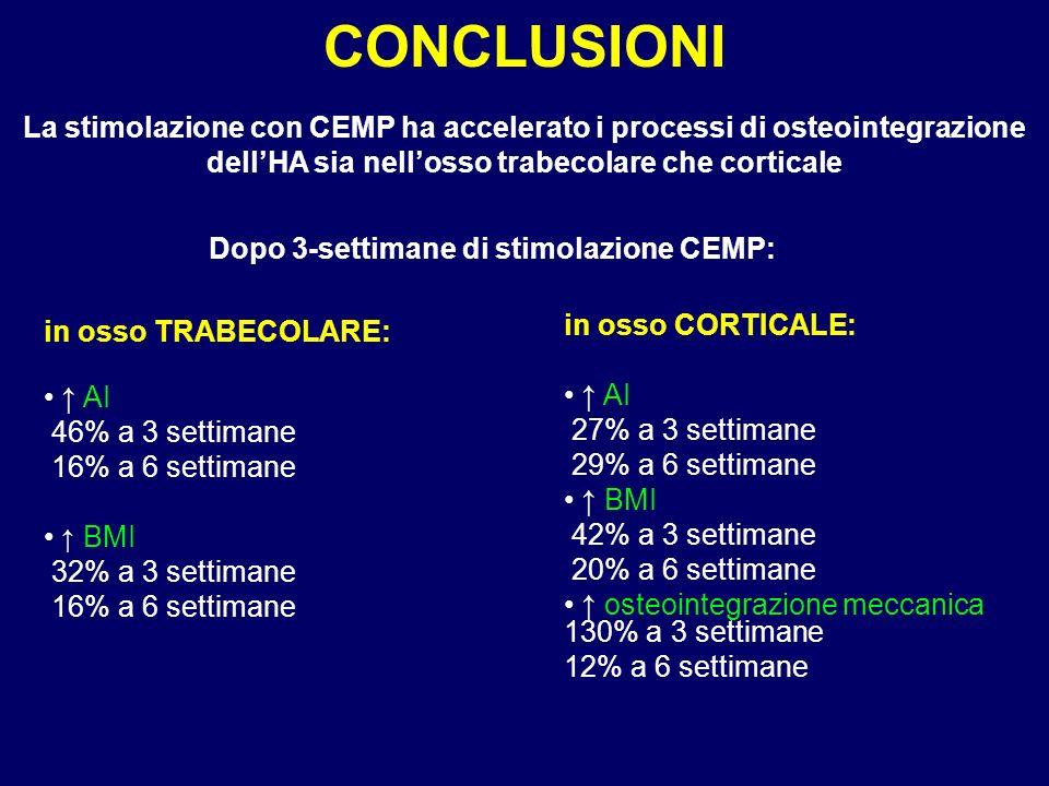 CONCLUSIONI La stimolazione con CEMP ha accelerato i processi di osteointegrazione dell'HA sia nell'osso trabecolare che corticale.