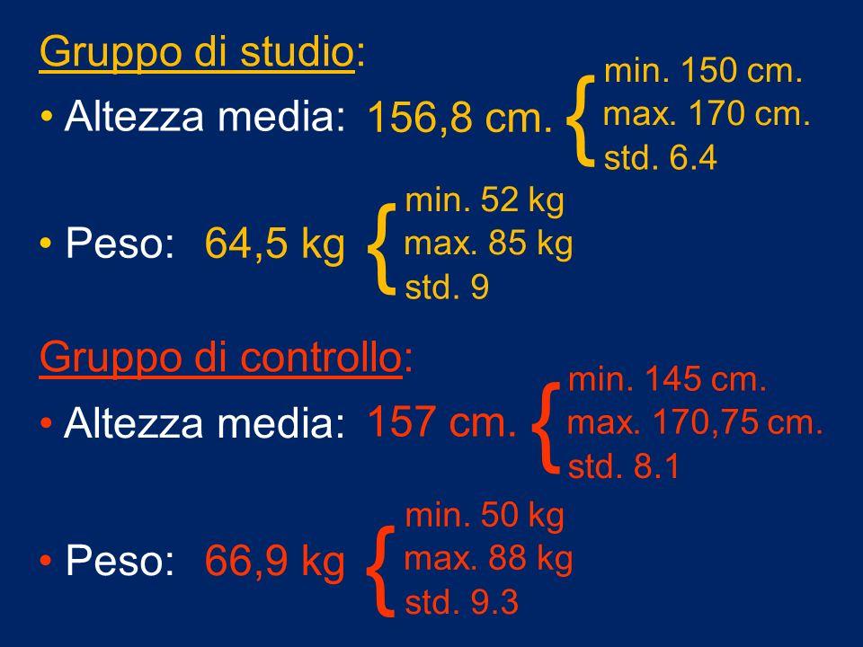 { { Gruppo di studio: 156,8 cm. 64,5 kg Peso: Altezza media: