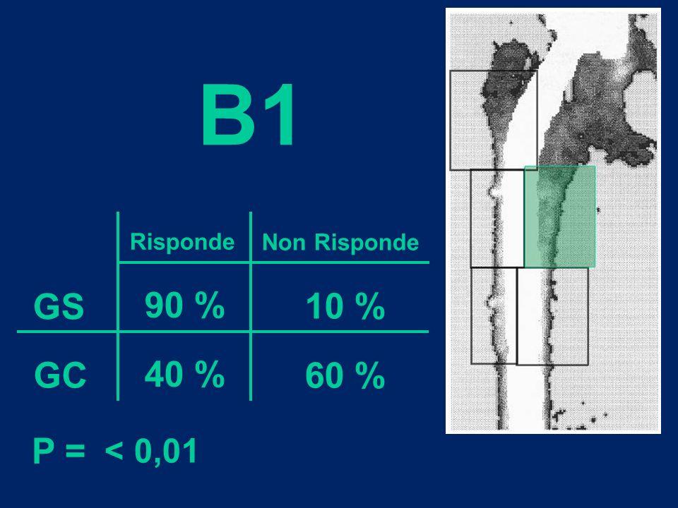 B1 Risponde Non Risponde GS GC 90 % 40 % 10 % 60 % P = < 0,01