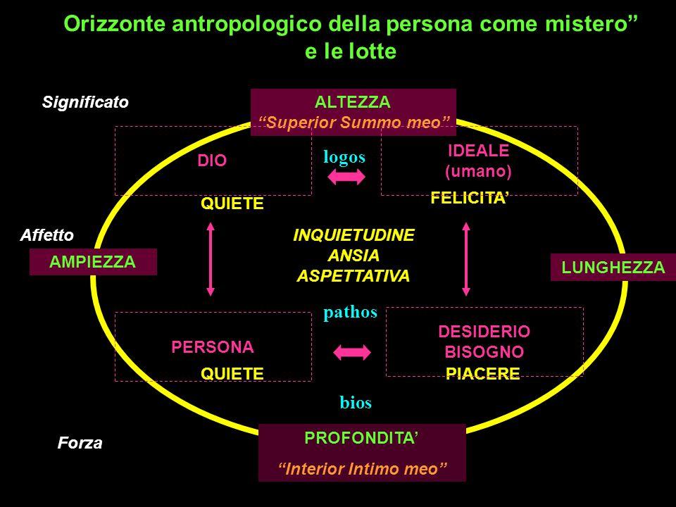Orizzonte antropologico della persona come mistero e le lotte