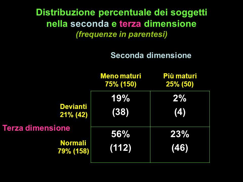 Distribuzione percentuale dei soggetti nella seconda e terza dimensione (frequenze in parentesi)