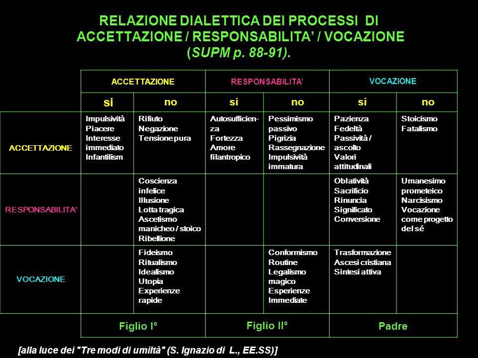 RELAZIONE DIALETTICA DEI PROCESSI DI ACCETTAZIONE / RESPONSABILITA' / VOCAZIONE (SUPM p. 88-91).
