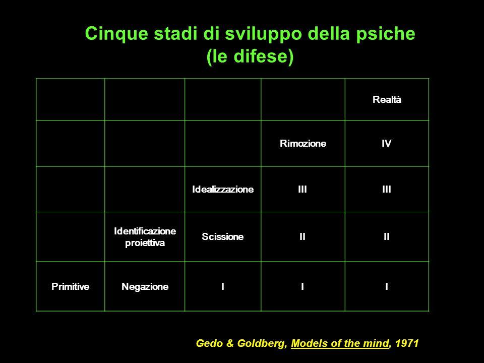 Cinque stadi di sviluppo della psiche (le difese)