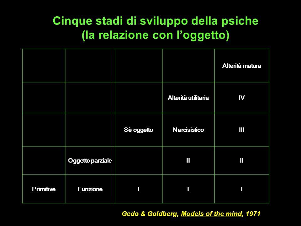 Cinque stadi di sviluppo della psiche (la relazione con l'oggetto)