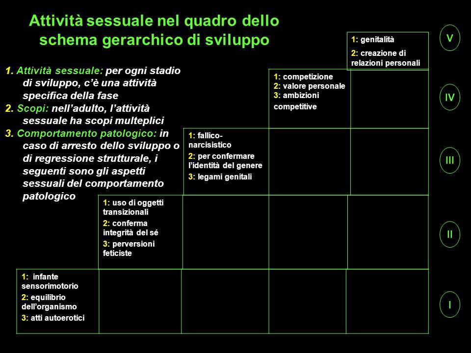 Attività sessuale nel quadro dello schema gerarchico di sviluppo