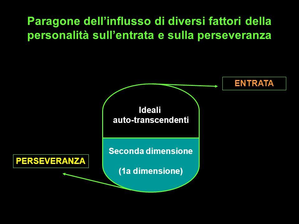 Paragone dell'influsso di diversi fattori della personalità sull'entrata e sulla perseveranza