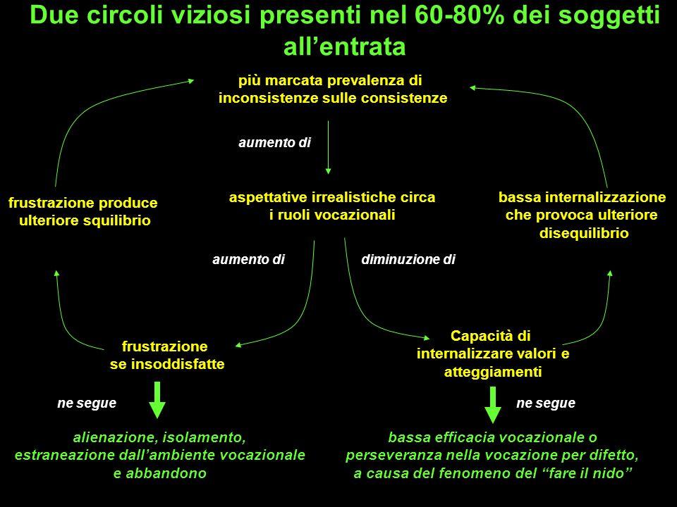Due circoli viziosi presenti nel 60-80% dei soggetti all'entrata
