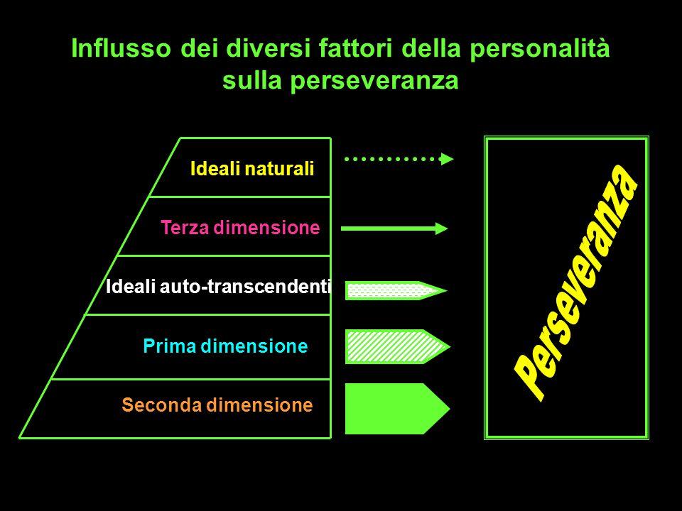 Influsso dei diversi fattori della personalità sulla perseveranza