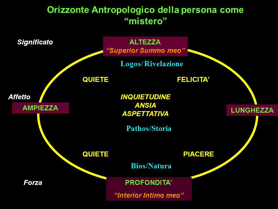 Orizzonte Antropologico della persona come mistero