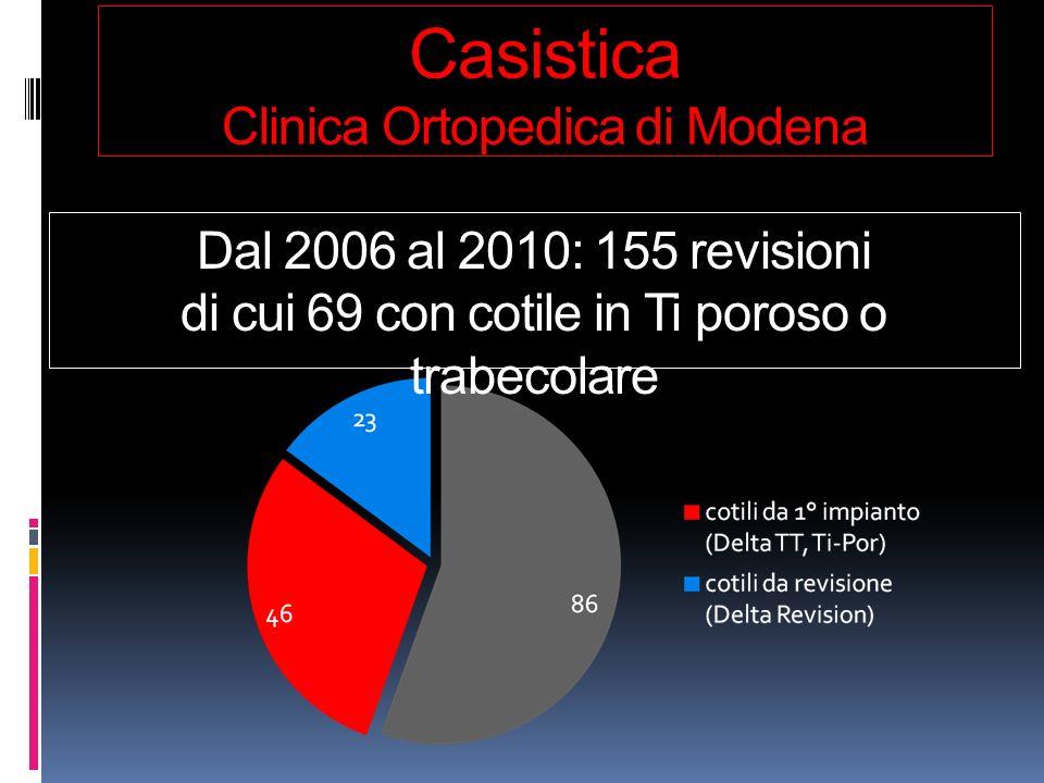 Casistica Clinica Ortopedica di Modena