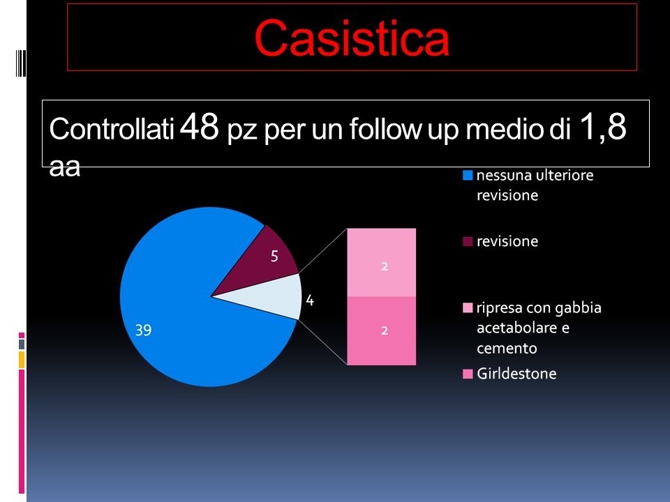Casistica Controllati 48 pz per un follow up medio di 1,8 aa
